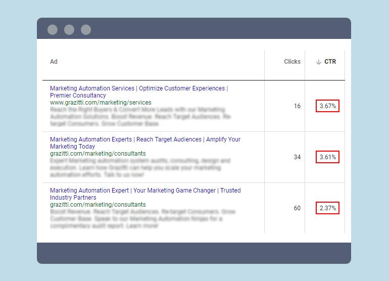 6 Hacks to Skyrocket Your Google Ads Quality Score | Grazitti