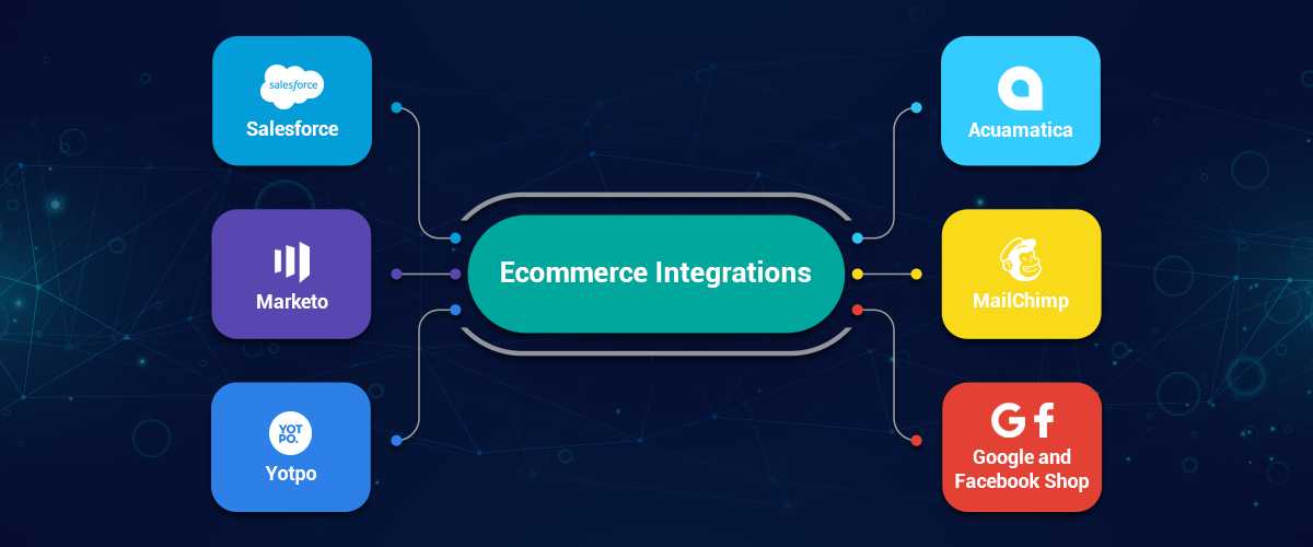 Custom Integrations with eCommerce