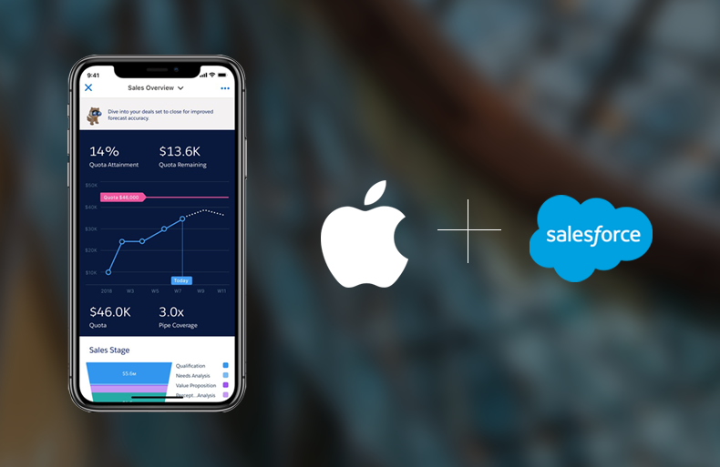 Apple – The Next Big Thing in Salesforce's® Strategic Partnerships