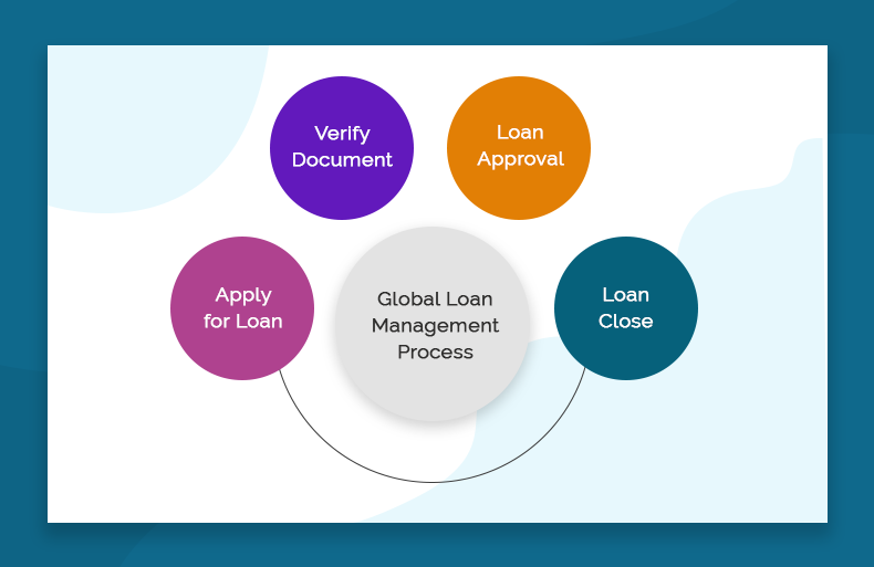 Simplify Your Loan Management Cycle With Customized Salesforce Sales Cloud<sup>®</sup>