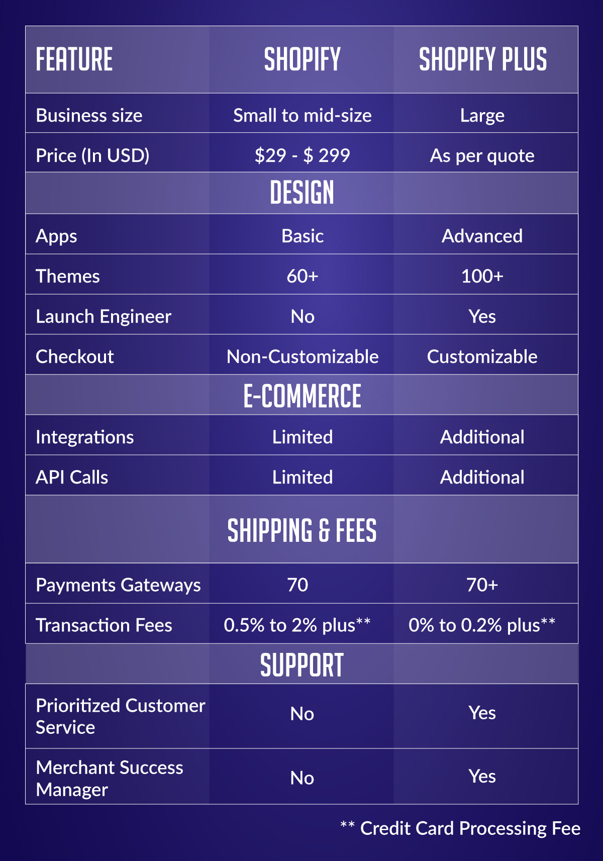 Shopify Plus the differences