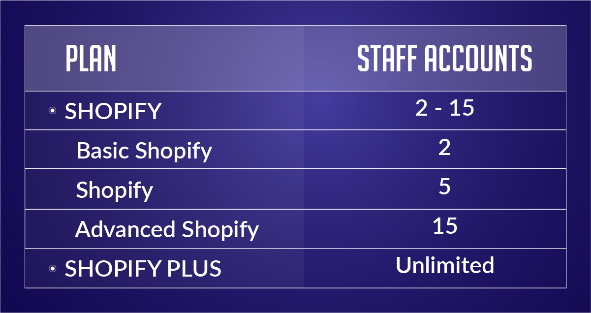 Shopify Plus Staff Accounts