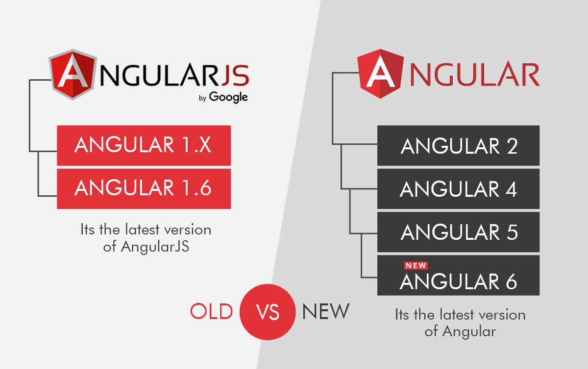 Upgrade from angularJS to Angular 5