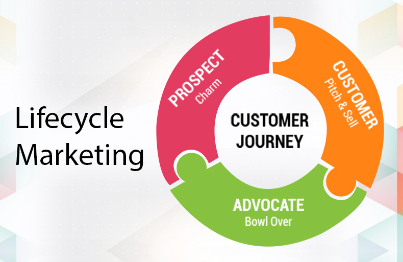 The Lifecycle Marketing Adages to Swear By