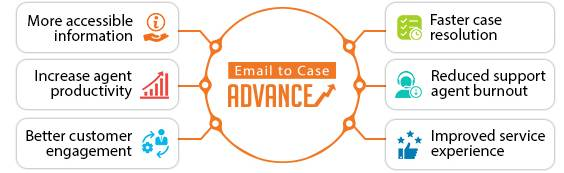Email to Case Advance