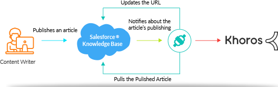 Salesforce<sup>®</sup> Knowledge and Khoros connector