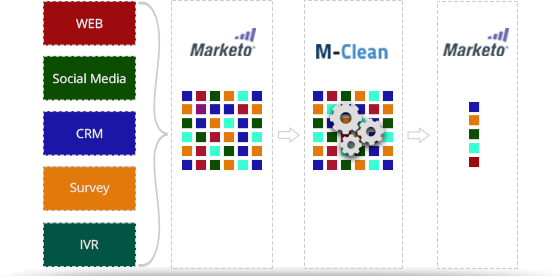 M-Clean: Real-time Dedupe App for Marketo