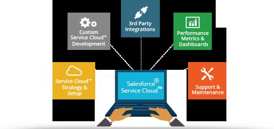 QuickStart Service Cloud<sup>®</sup> Implementation Package