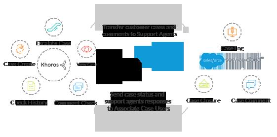 Khoros Salesforce<sup>®</sup> Case Connector