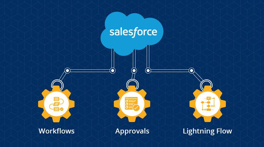 Salesforce Automation