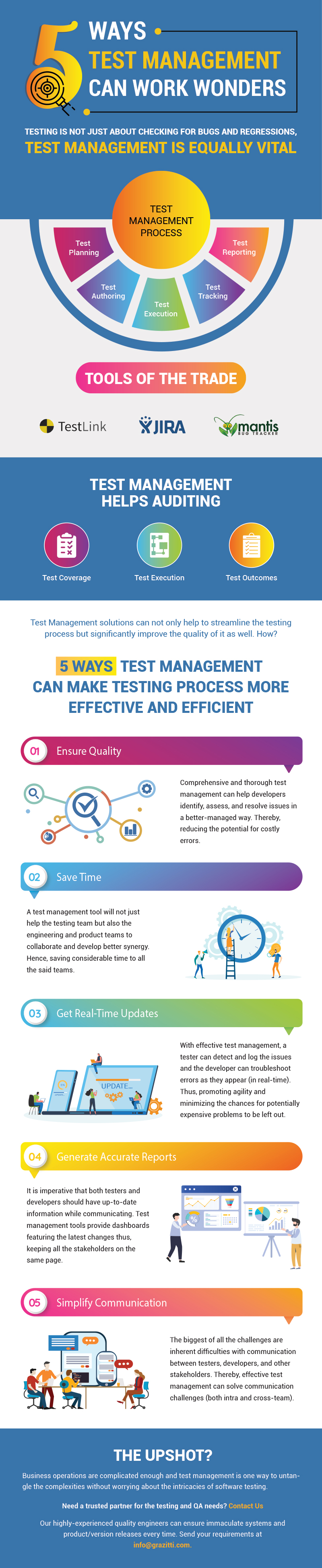 This infographic lists 5 ways of how companies can save time and money with effective test management