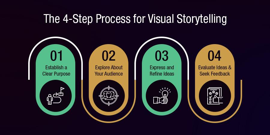 4-Step-Process-for-Visual-Storytelling-blog-image