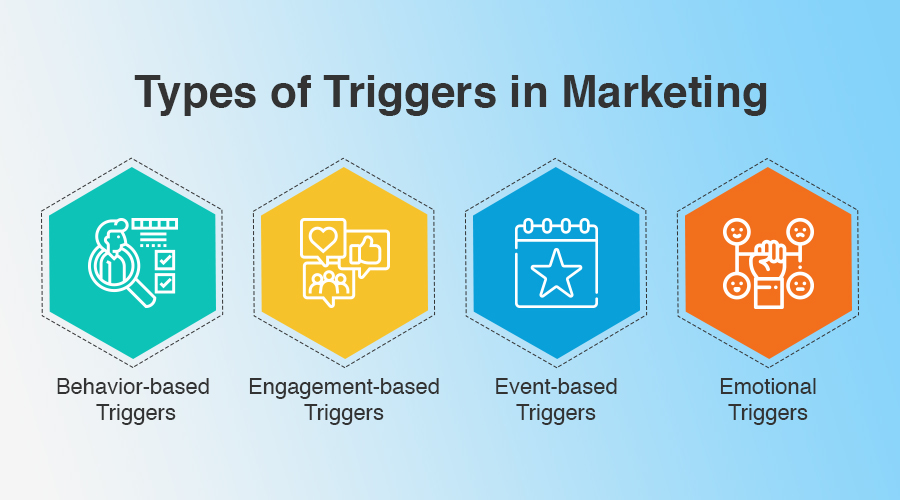 Types of Triggers in Marketing