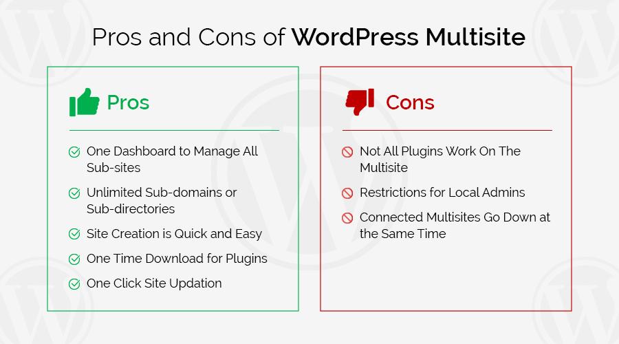 """WordPress""/"