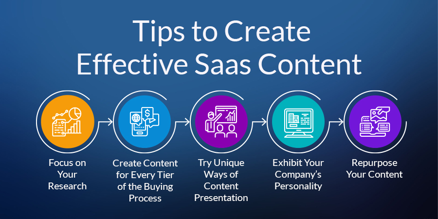 Tips to Create Effective SaaS Content