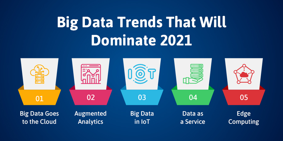 Big Data Trends That Will Dominate 2021