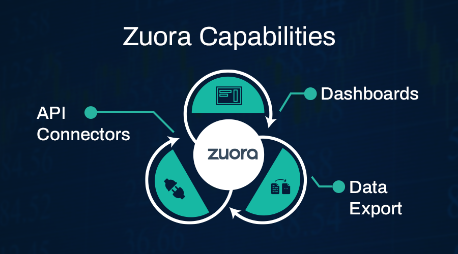 How Does Zuora Help Me Manage Subscription Data