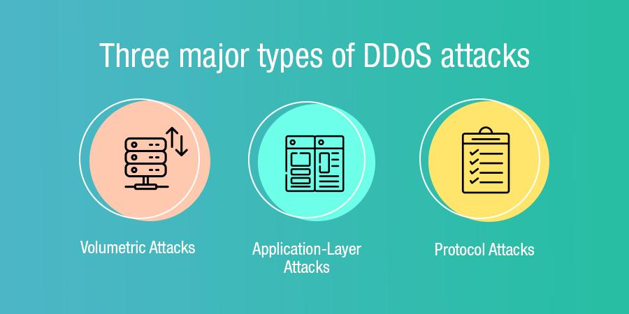 """""""DDoS""""/"""