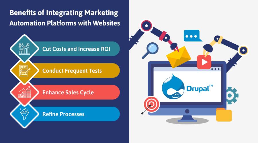 drupal marketing automation integration, webdev platforms