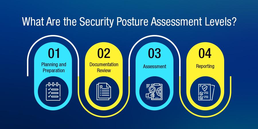 Security Posture