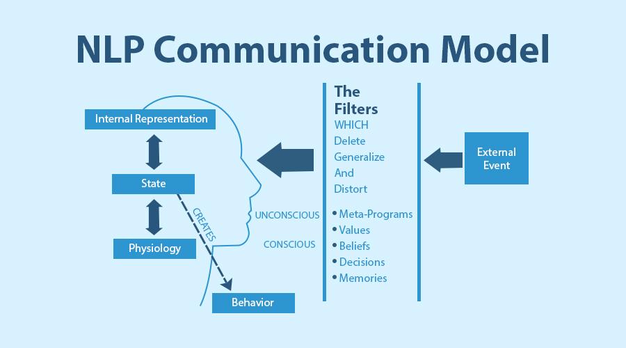 """NLP-Communication-Model""/"