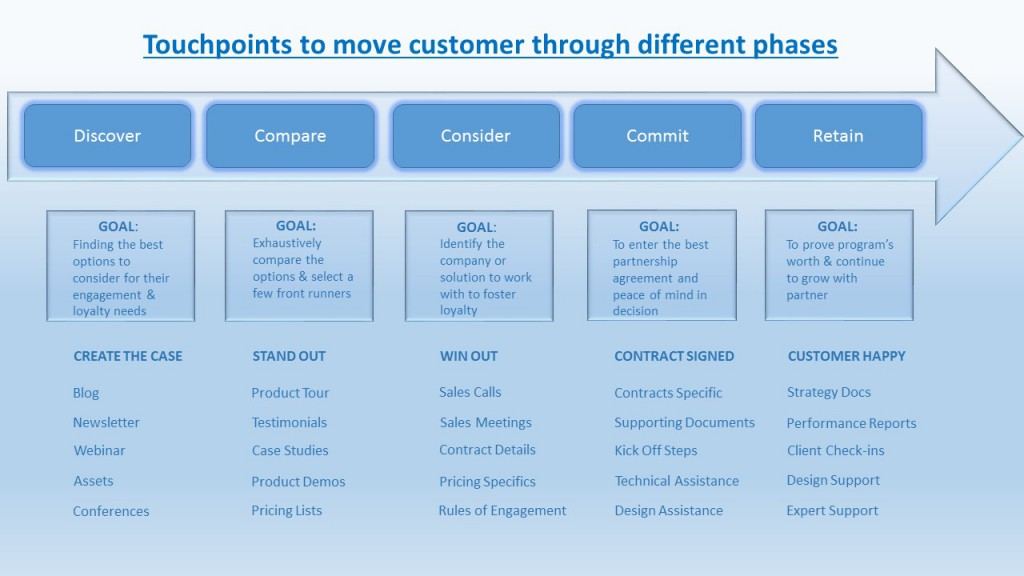 How To Build An Effective Customer Journey Grazitti Interactive - Customer journey map touchpoints