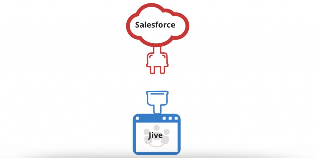 Salesforce-Jive-Connector