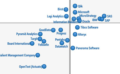 How Tableau Takes on the Data Visualization Leaders