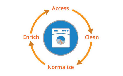 Leveraging Alteryx to build the Contact Washing Machine