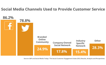 Optimize Social Customer Service with Salesforce Service Cloud