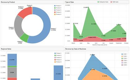 Sales Analytics – Autopilot your Sales with BI