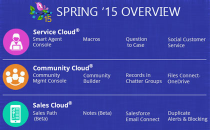 Spring-15-Release-Notes-The-SFDC-New-Year Gift