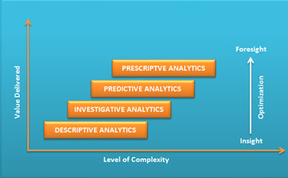 prescriptive-analytics-the-next-leap.jpg