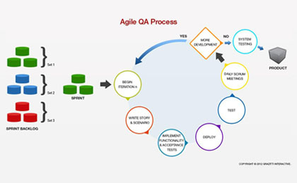 testing-in-the-agile-world-blog-post.jpg