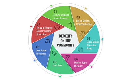 Detoxify Your Online Community: Best Practice