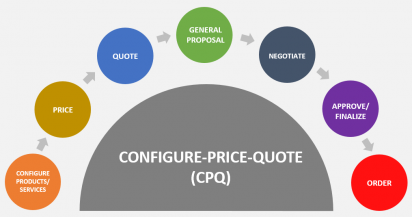 CPQ solution