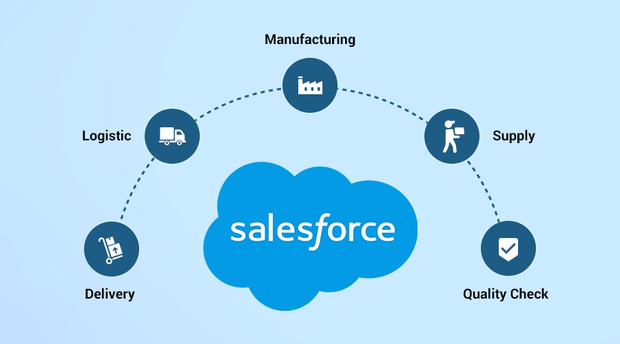 Salesforce as bidding system
