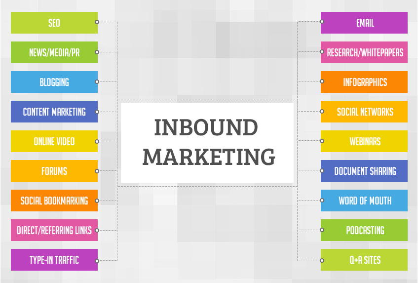 6 Steps For A Flawless Inbound Marketing Strategy The Hubspot Way